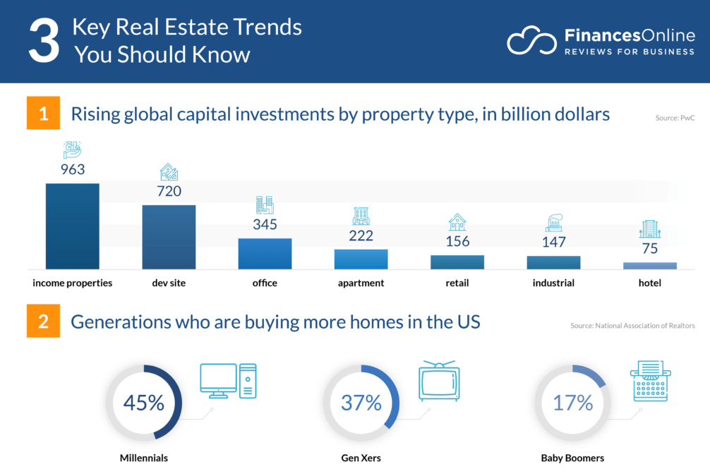 9 New Real Estate Trends & Forecasts for 2020 and Beyond